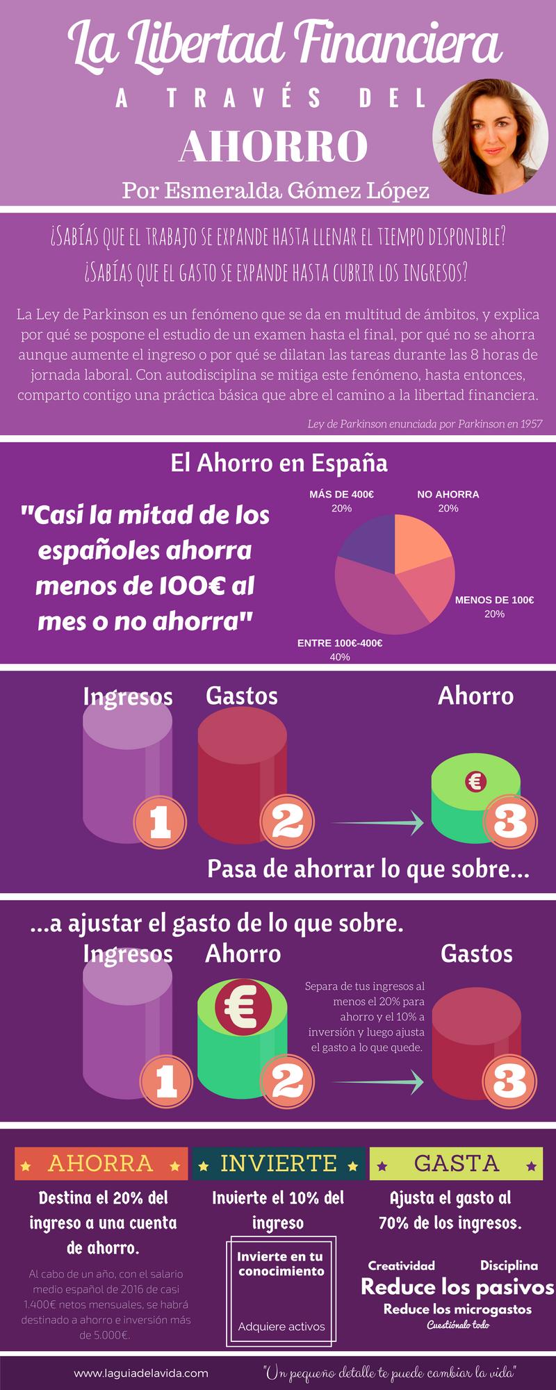 Infografía Libertad Financiera-Ahorro