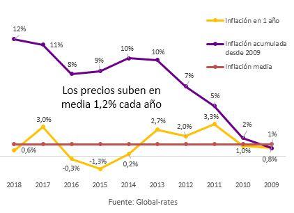 gráfico de inflación